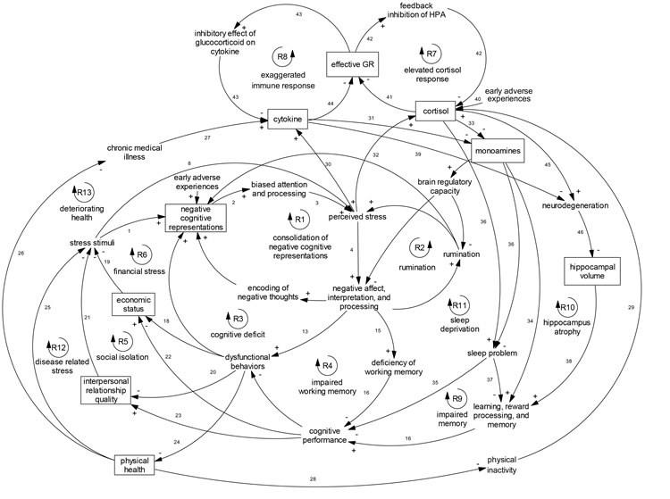 depression-model-psychology