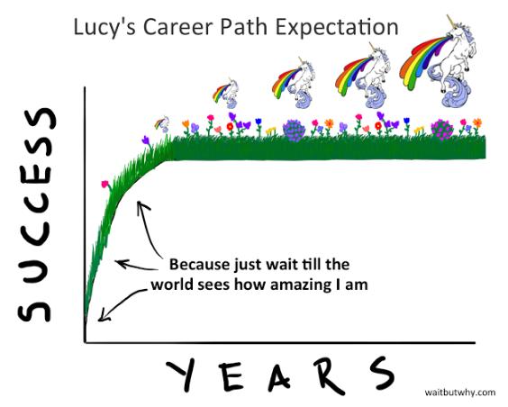 aspettativedilucy